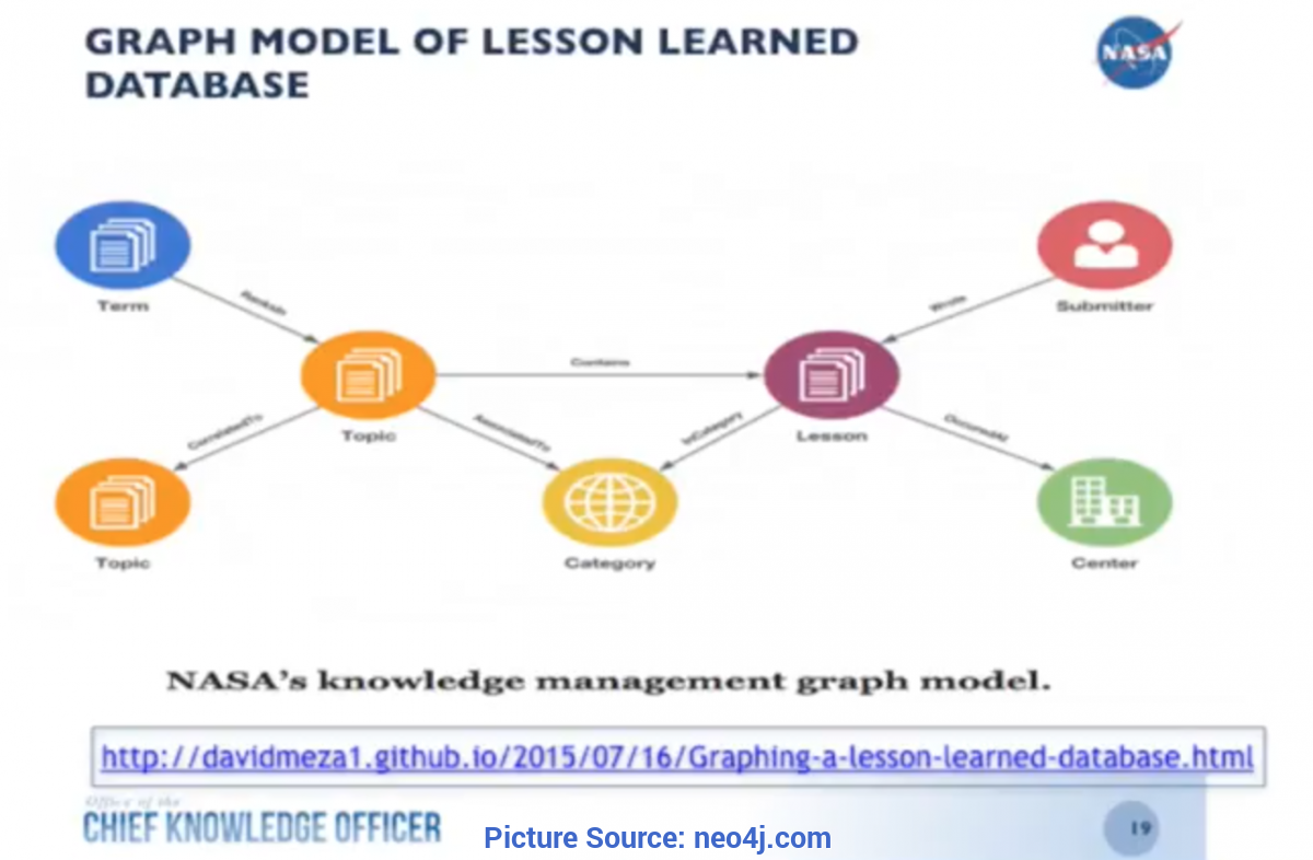 Briliant Lessons Learned Database Project Management How Nasa Finds Critical Data Through A Knowledge G