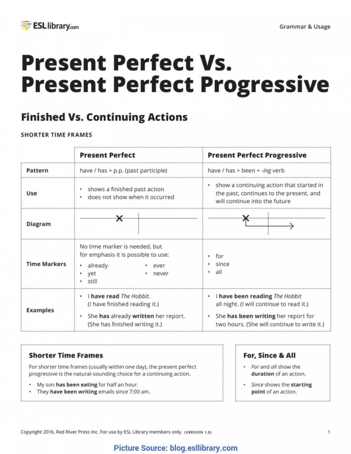 Complex Lesson Plan For Teaching The Present Perfect Present Perfect Vs. Present Perfect Progressive €? Esl Library