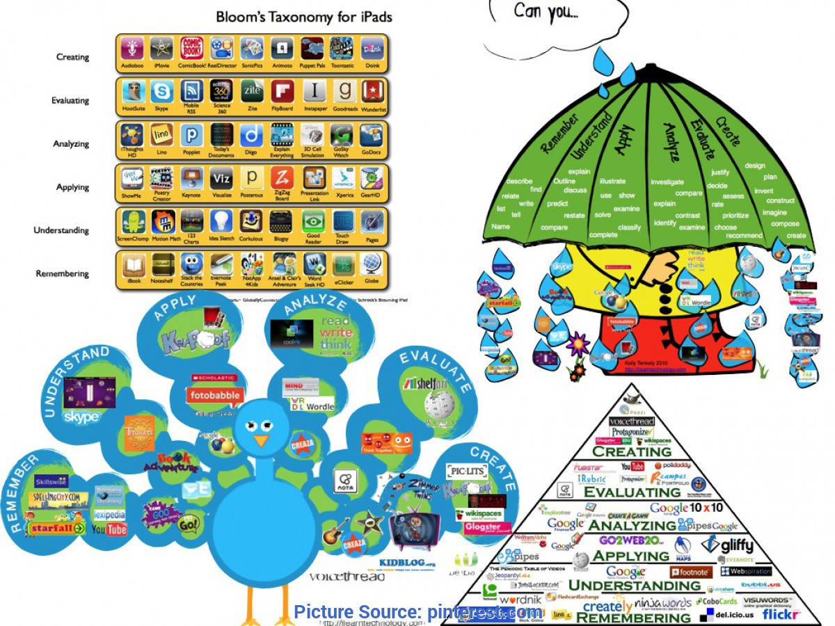 Fresh Best Instructional Materials Questioning Our Use Of Technology In The Classroom   Teaching An