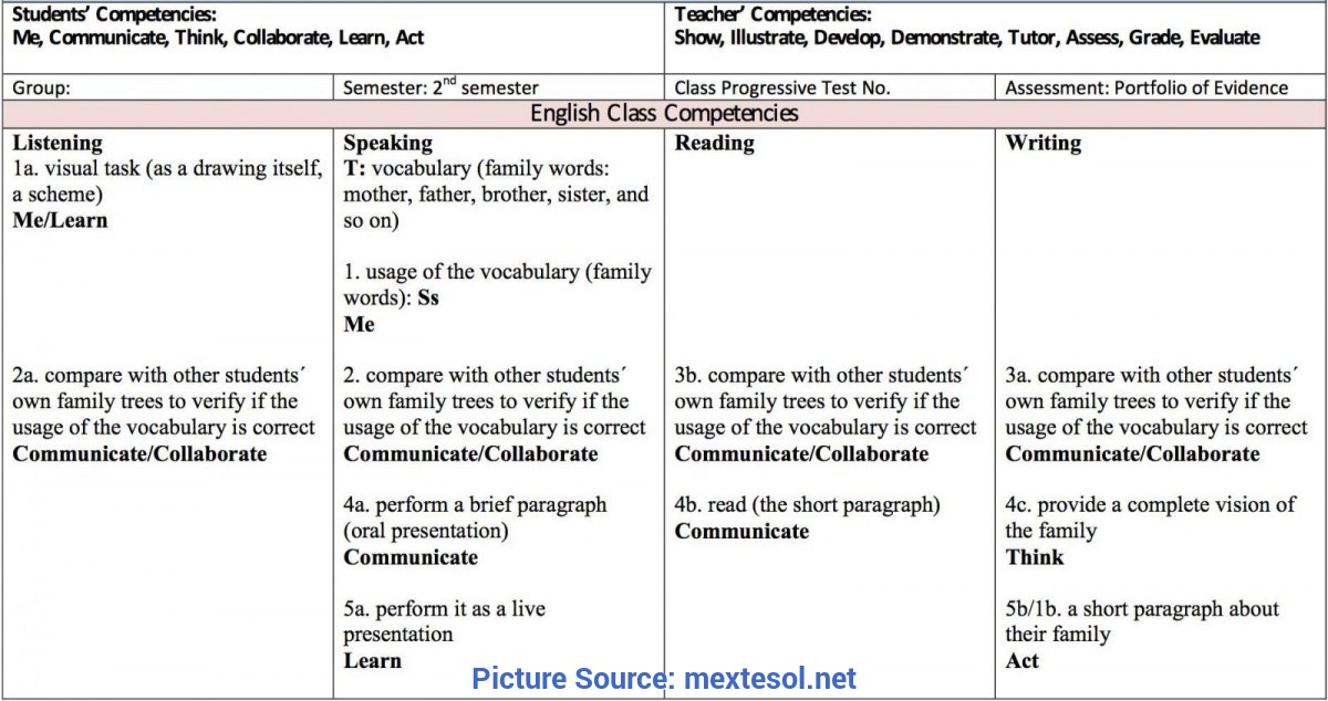 Fresh Esl Writing Lesson Plans For Adults Working With Competences In The Esl/efl Class