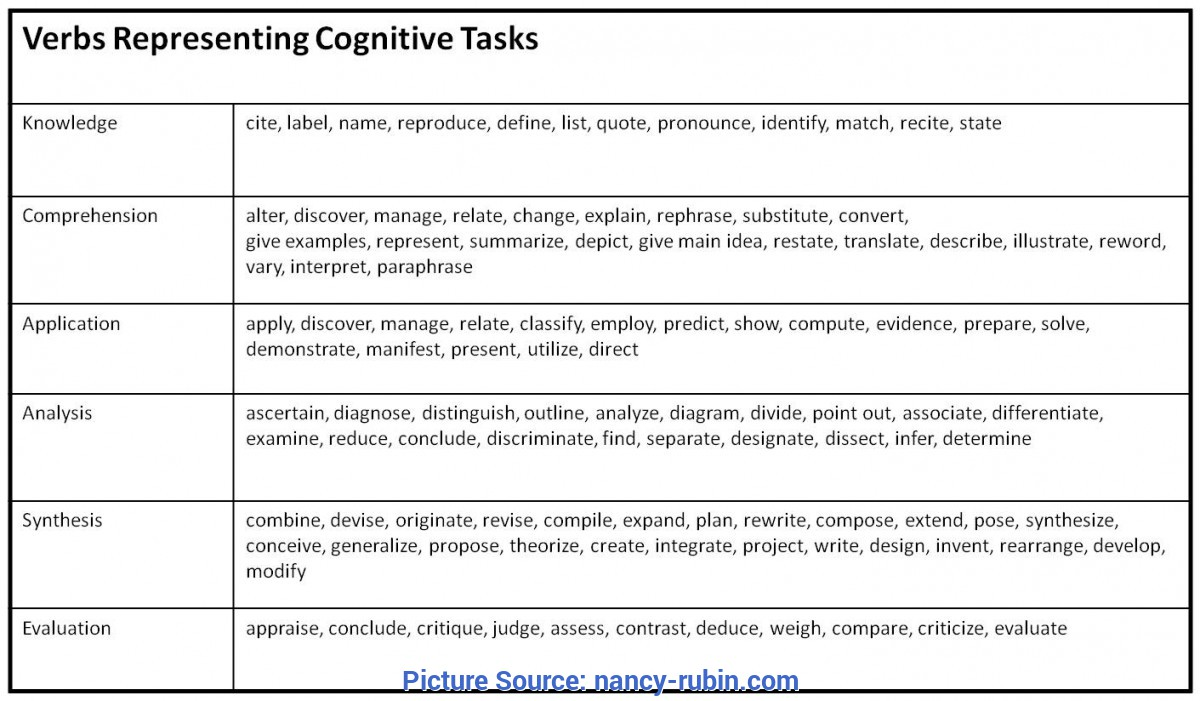 Great How To Make A Lesson Plan Using Bloom'S Taxonomy Developing Learning Outcomes Using Bloom'S Taxonomy | Nancyr