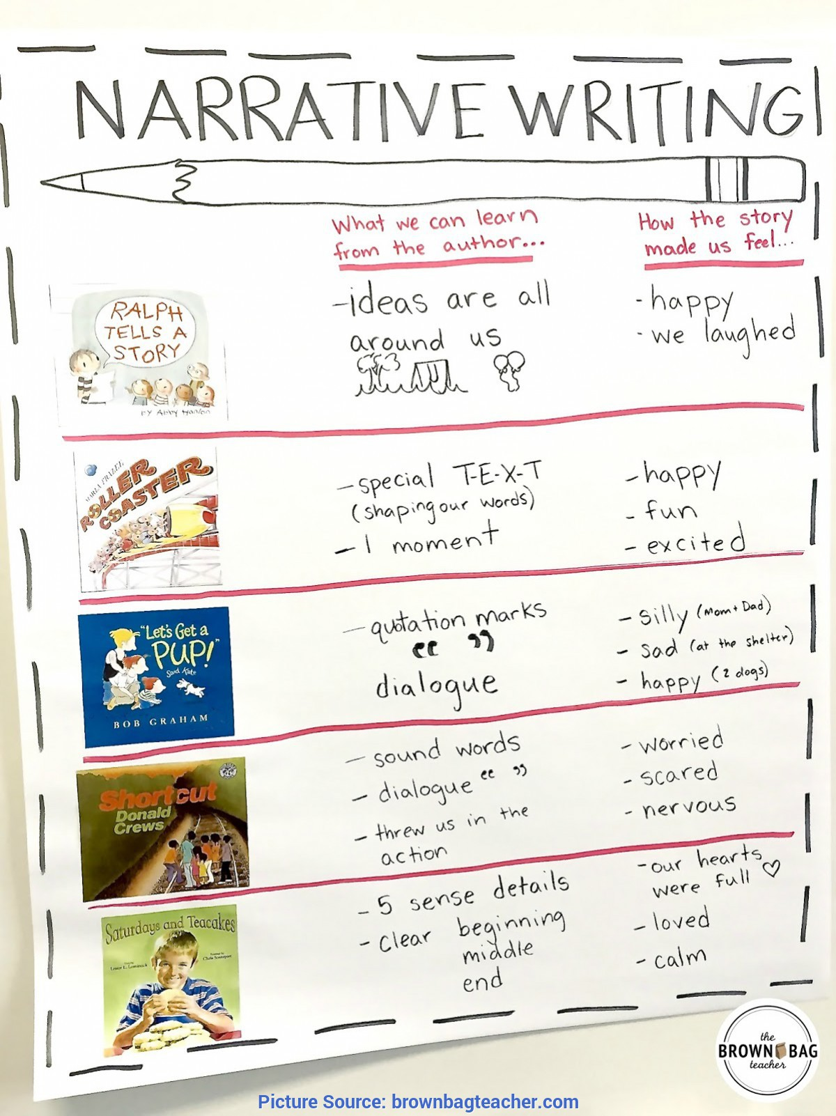 Great Narrative Writing 5Th Grade Lesson Plans Narrative Writing Mentor Texts - The Brown Bag Tea