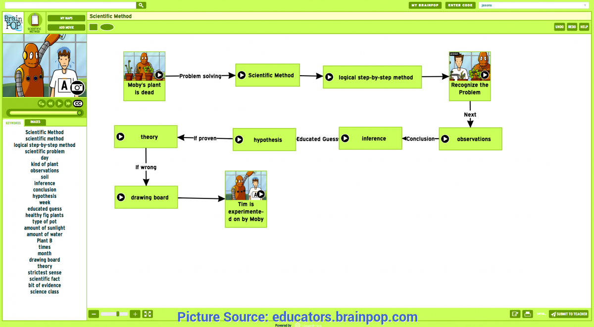 Great Scientific Method Lesson Plan 2Nd Grade Scientific Method Concept Map Created With Make-A-Map! | Brainpo