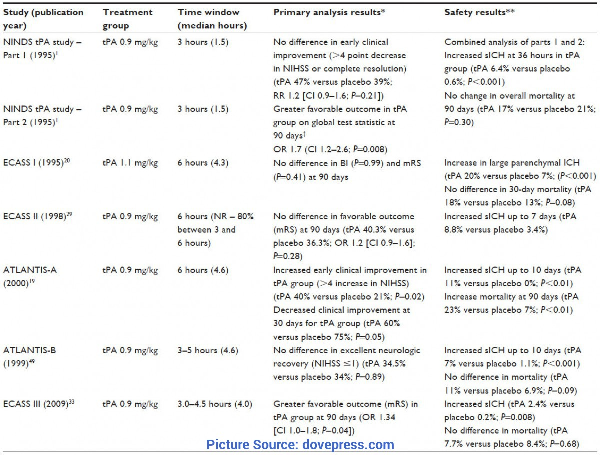 Great Tpa 1 Sample Of Level 4 Score Full Text] Current Perspectives On The Use Of Intravenou