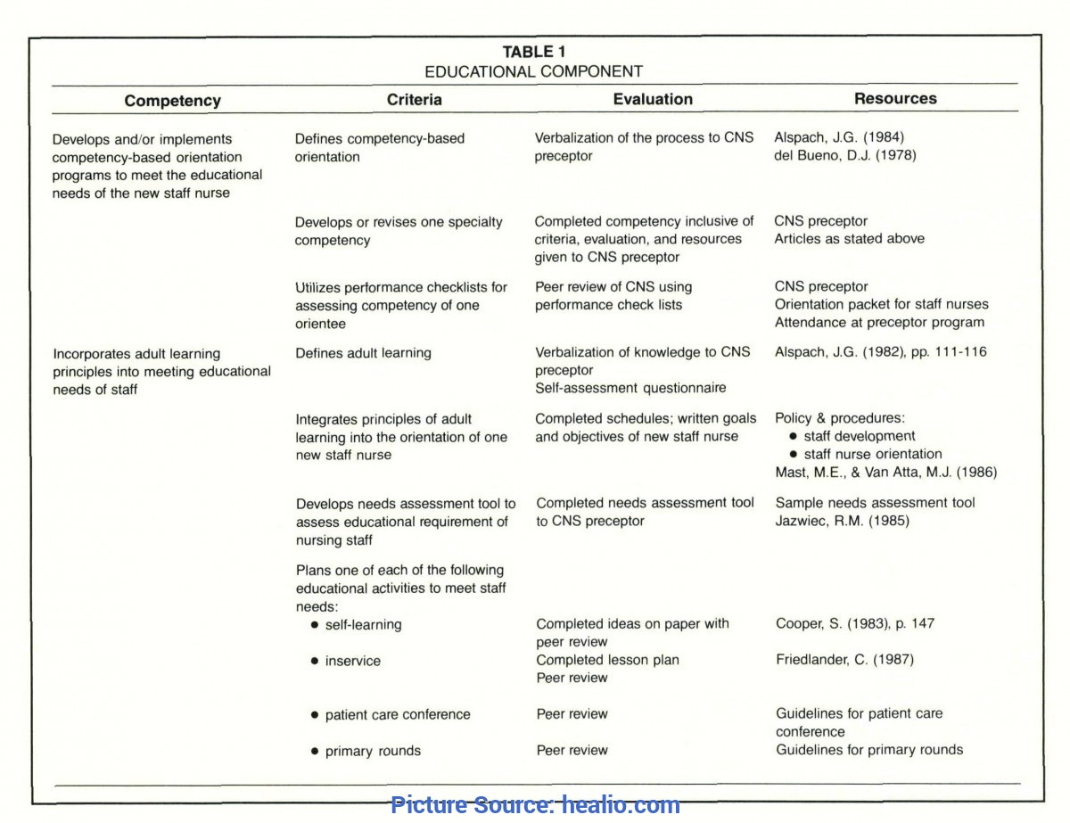 Interesting Lesson Plan Nursing A Competency-Based Orientation Program For The Clinical Nurs