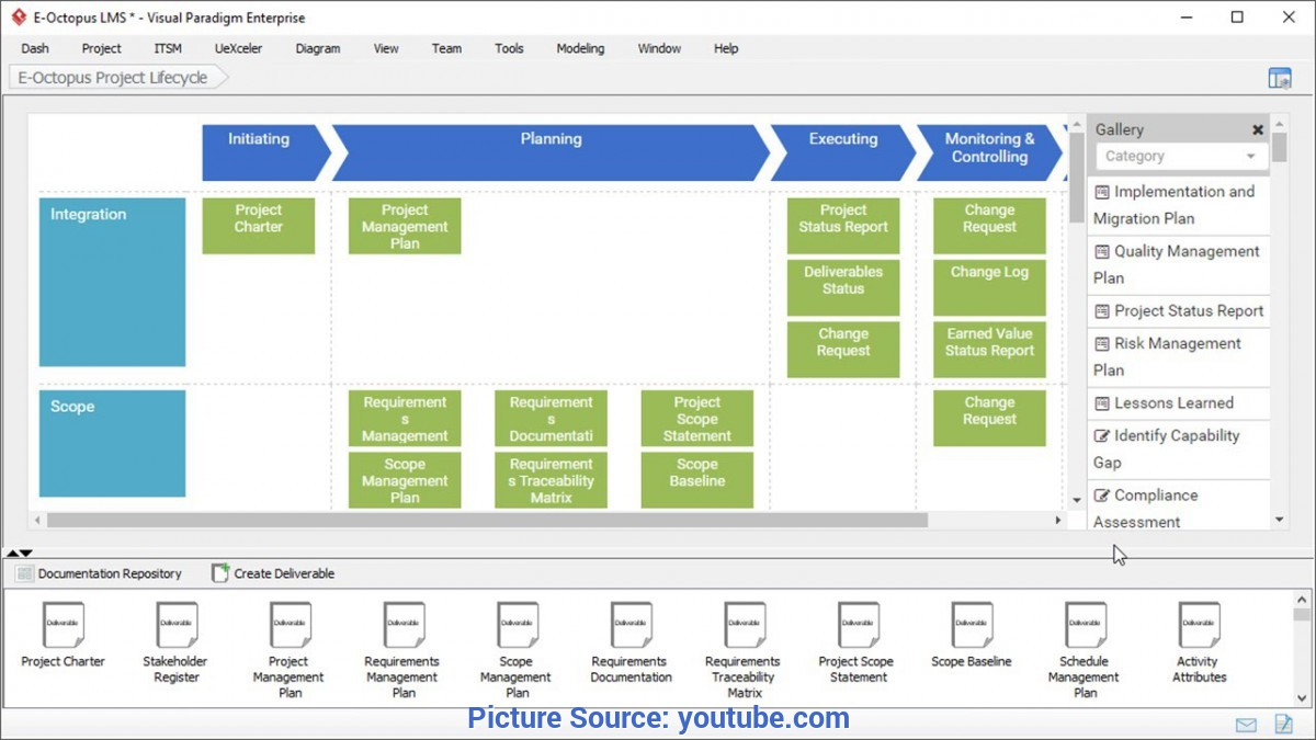 Interesting Pmbok Lessons Learned Pmbok® Process Template - Project Management Tool - You