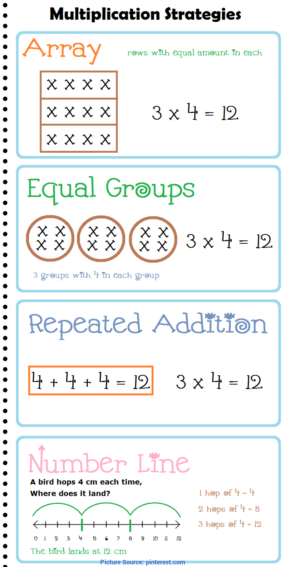 Regular 3Rd Grade Math Strategies Multiplication Strategies Anchor Chart / Posters | Multiplicatio