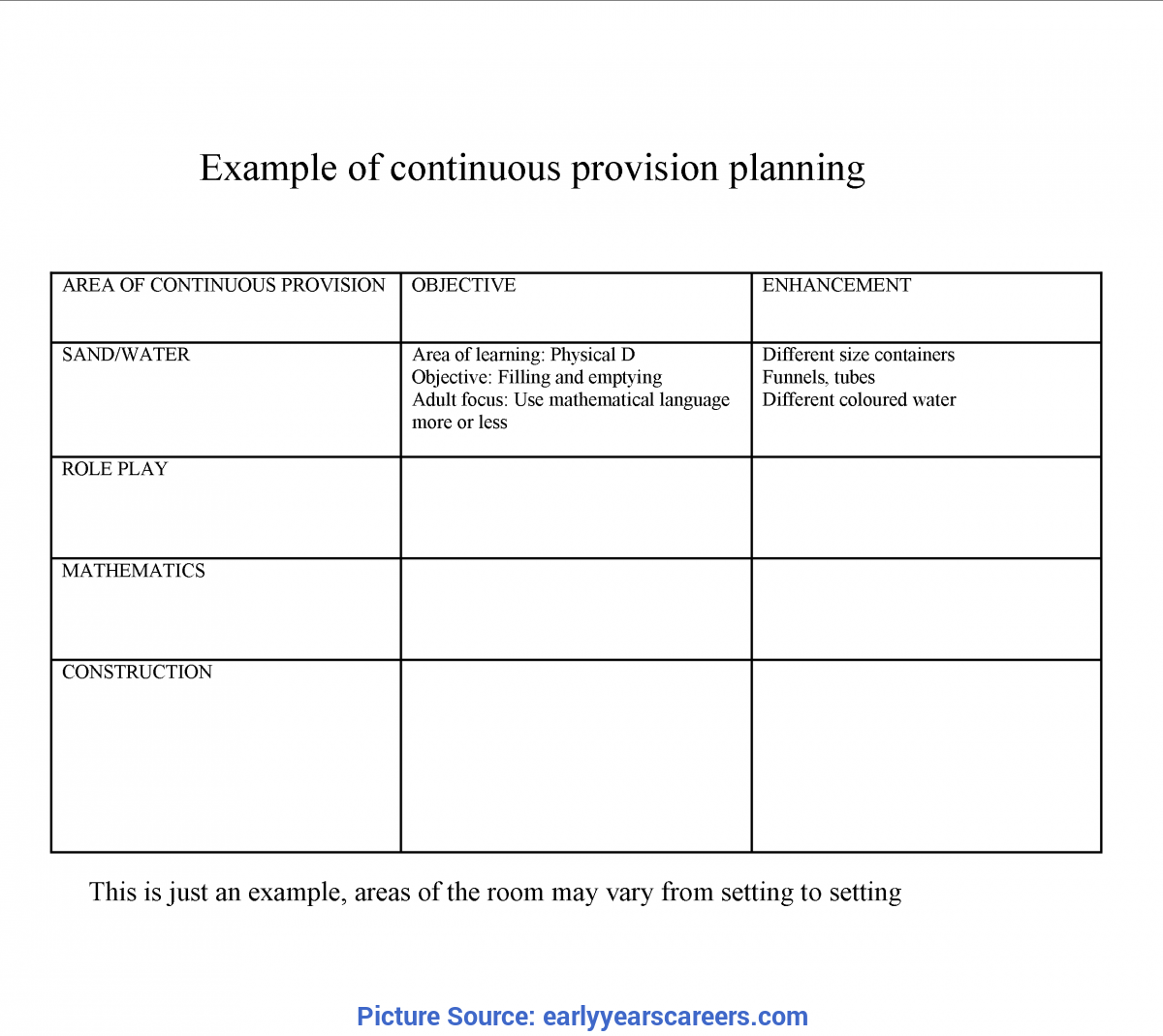 Regular Nursery Planning Sheets Continuous Provision Planning For Early Years Settings - Earl