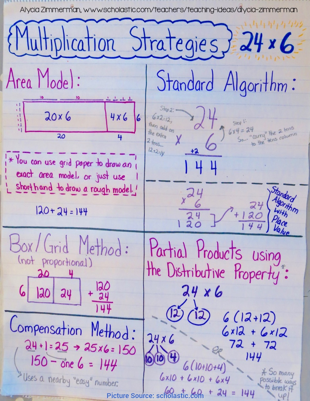 Simple Teaching Multiplication 3Rd Grade Teaching Multiplication With The Distributive Property | Schola