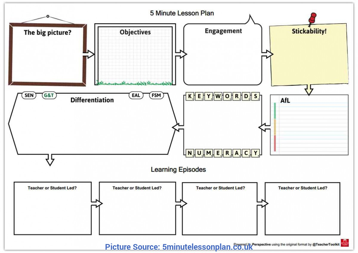 Special Lesson Plan Template Uk Ofsted About The 5 Minute Lesson
