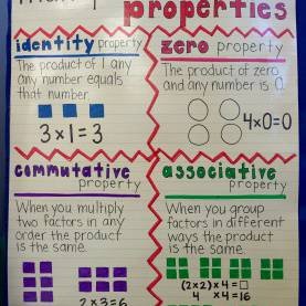 Briliant Lesson Plan For Teaching Multiplication Multiplication Properties Poster (3Rd Grade) #multiplication #mat