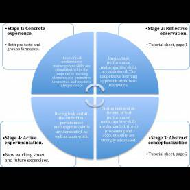 Complex Learning Cycle Pdf Tls Aimed To Stimulate The Attainment Of A Metacognitive Strateg
