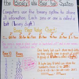 Excellent 1St Grade Lesson Plan Place Value The Hundredth Day Of School €? A Place Value Celebration! | Schola