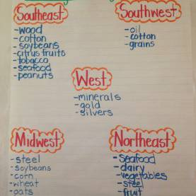 Excellent Lesson Plans For Teaching Us Regions Exports And Imports | For Teaching Social Studies | Pinteres