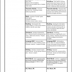 Fresh Thematic Lesson Plan Planning A Thematic Unit | Thematic Tea