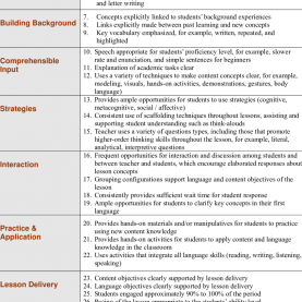 Good Siop Components And Features 8 Components And 30 Features Of The Siop M