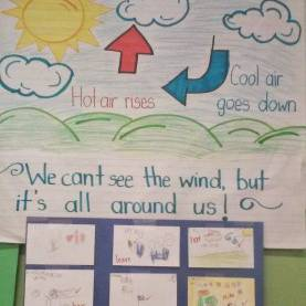 Great 5E Lesson Plan Math Kindergarten Wind Kindergarten Lesson Plan. Anchor Chart Of The Wind; Check Fo