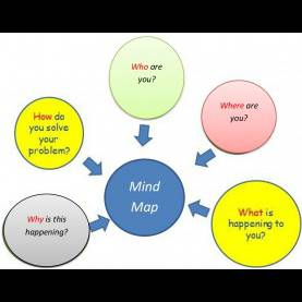 Interesting English Lesson Plan Grade 5 Lesson Plan Of Mind-Maps English Grade IV | Effective And Creativ