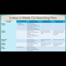 Interesting Lesson Plan Models For Teachers Co-Teaching Day 2 Planning A Value-Added Relationship. - Ppt Down