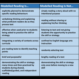 Interesting What Is Modelled Reading Modelled Reading | Saskatchewan R