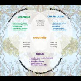 Interesting What Is The Creative Curriculum Approach Belindaann | Creative Beco