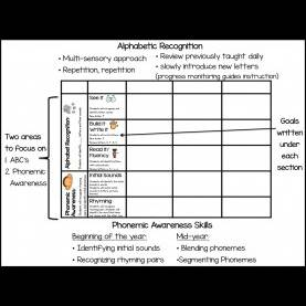 Newest Abc Lesson Plans Primary Chalkboard: Kindergarten Rti: Abc'S And Phonemic Aware