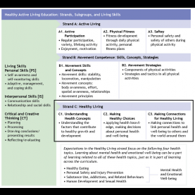 Regular Lesson Plans For Teaching Healthy Relationships Understanding Inquiry In Health And Physical Education | Ophe