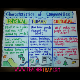 Simple 3Rd Grade Lesson Plans On Communities Communities €? Teacher