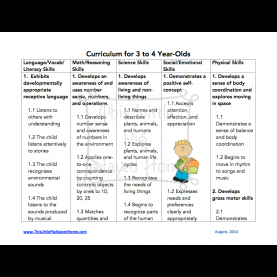 Simple Three Year Old Lesson Plans For Preschool Curriculum Standards For Homeschool 3-4 Year Olds. Free Printable
