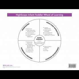 Special High Scope Infant Toddler Lesson Plans This All-New Laminated Reference Card Contains The New Highscop