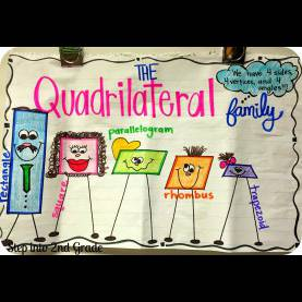 Special Quadrilateral Lesson Plans 2Nd Grade What'S A Quadrilateral?! - Step Into 2Nd G