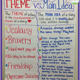 Special Reading Lesson Plan Main Idea Teaching Main Idea Vs. Theme | Anchor Charts, Chart And Them