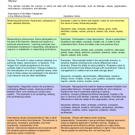 Top Lesson Plan Objectives Affective Domain Bloom'S Taxonomy Affective Domain | Bloom'S Taxonomy Affectiv