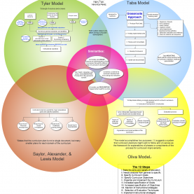 Trending Models Of Curriculum Development 4 Models Of Curriculum Development | Ilgimi Çekenler | Pinteres