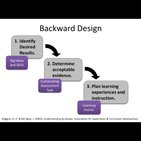 Useful Lesson Design Models Backward Design And Backward Course Design - Educational Techno