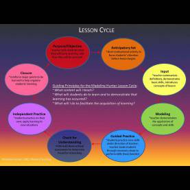 Useful Madeline Hunter Mastery Teaching Madeline Hunter Lesson Cycle - Welcome To My Cl