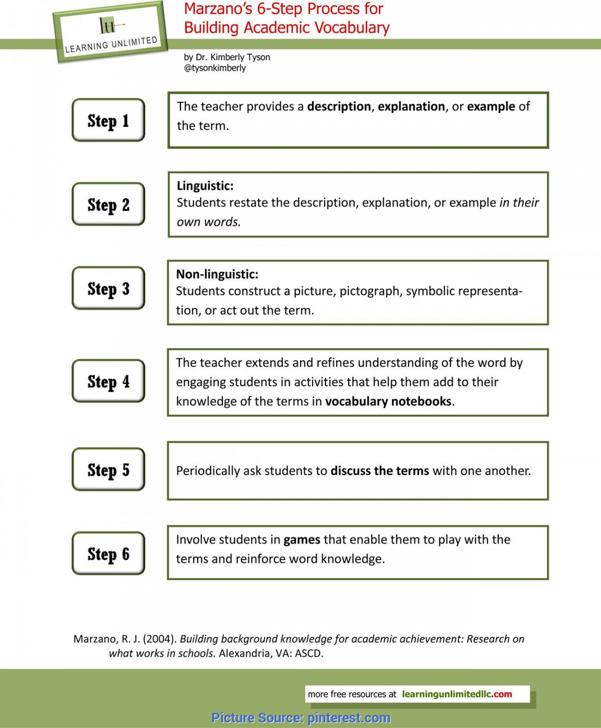 Top Siop Instructional Strategies Vocabulary Instructional Strategies: Marzano'S 6-Step Proces