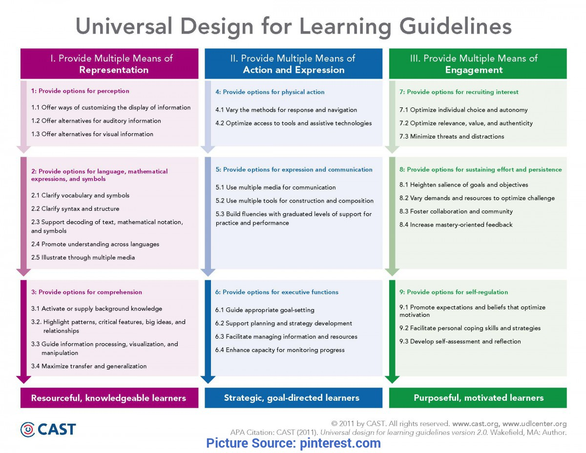 Trending Udl Lesson Plan Template Use Of Technology To Enhance Learning, Teaching And Assessmen