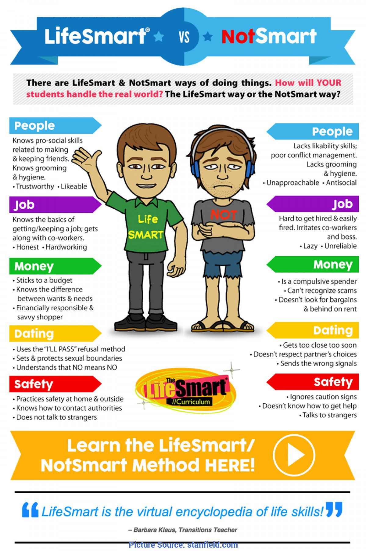 Typical Life Skills Curriculum Living Skills Curriculum - Social & Life Skills Programs, Schoo