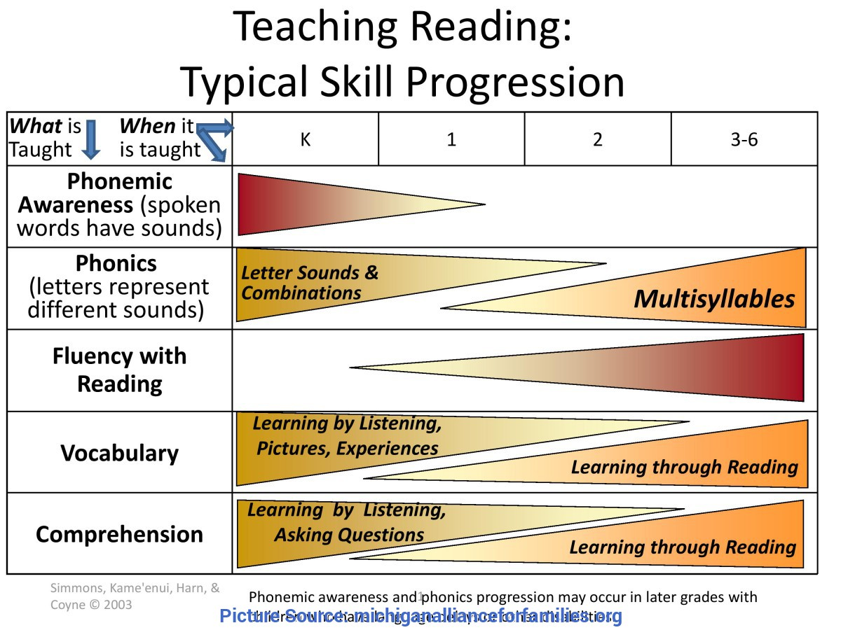 Typical Teaching Reading Skills Is Your Child A Struggling Rea