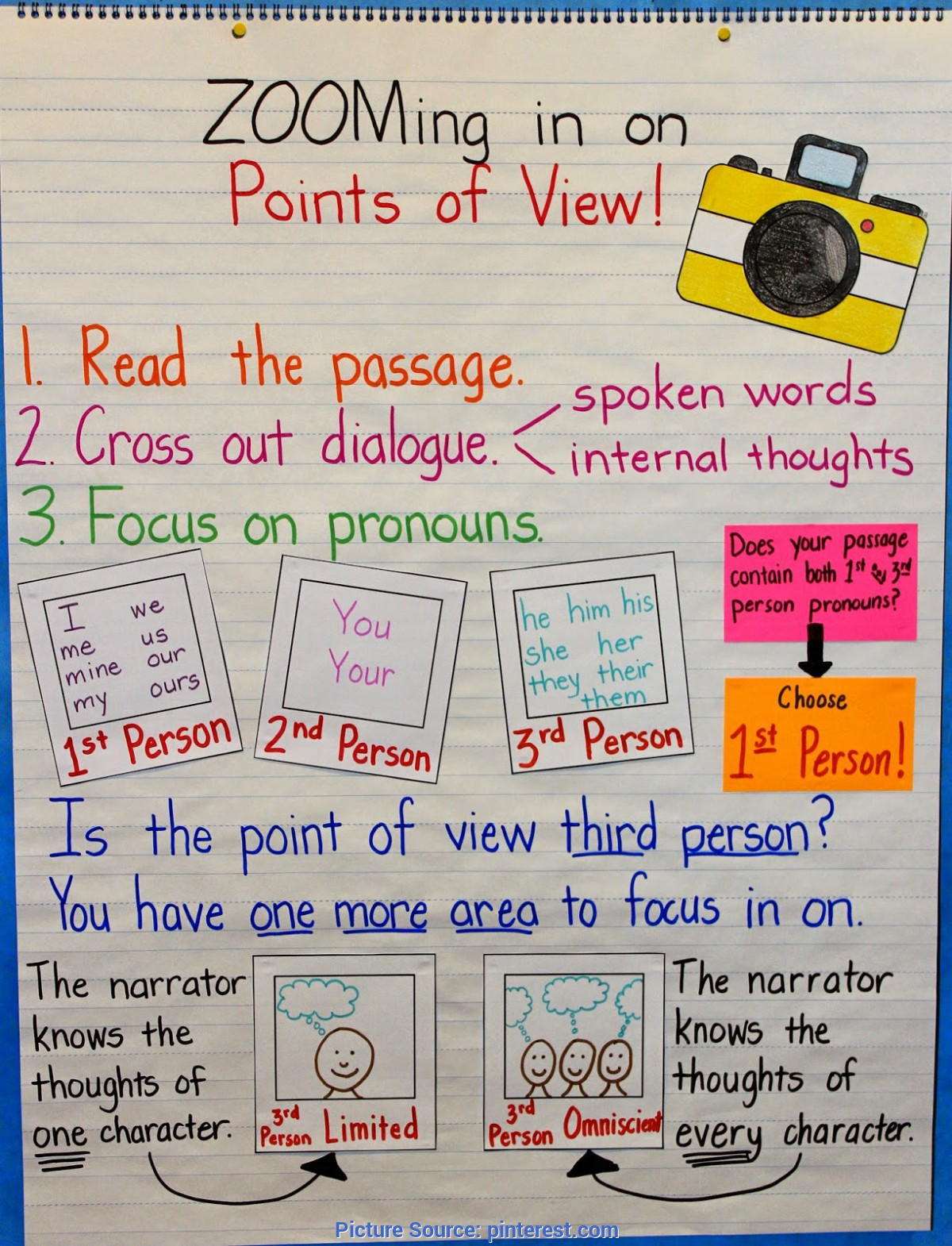 Unusual 3Rd Grade Reading Lesson Plans Character Teaching Points Of View Through Role Play (Free Lesson To Downloa