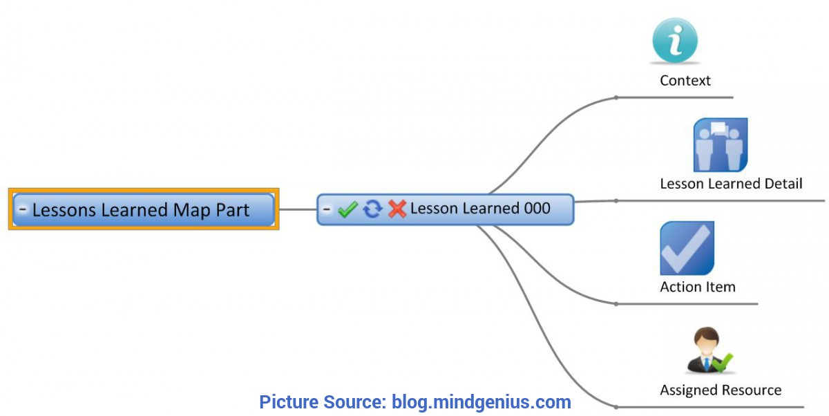 Unusual Lessons Learned Workshop Format More Mindgenius - Mind Mapping Software: Improving Lessons Learne