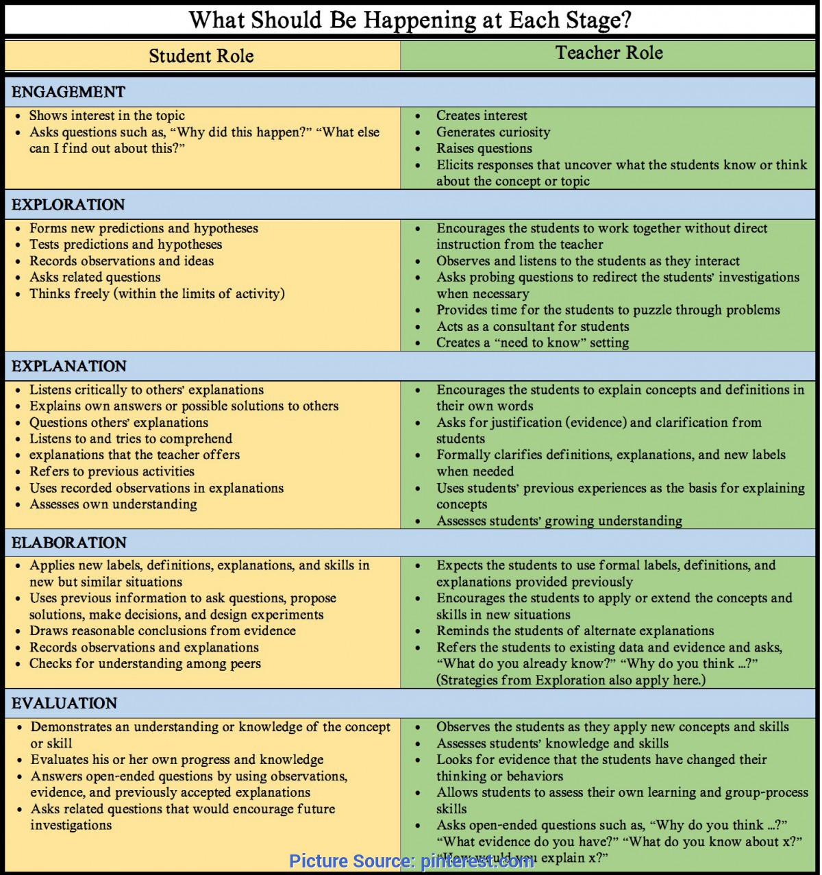 Useful 5E Model Of Teaching The 5E Instructional Model - Why You Should Be Using In You