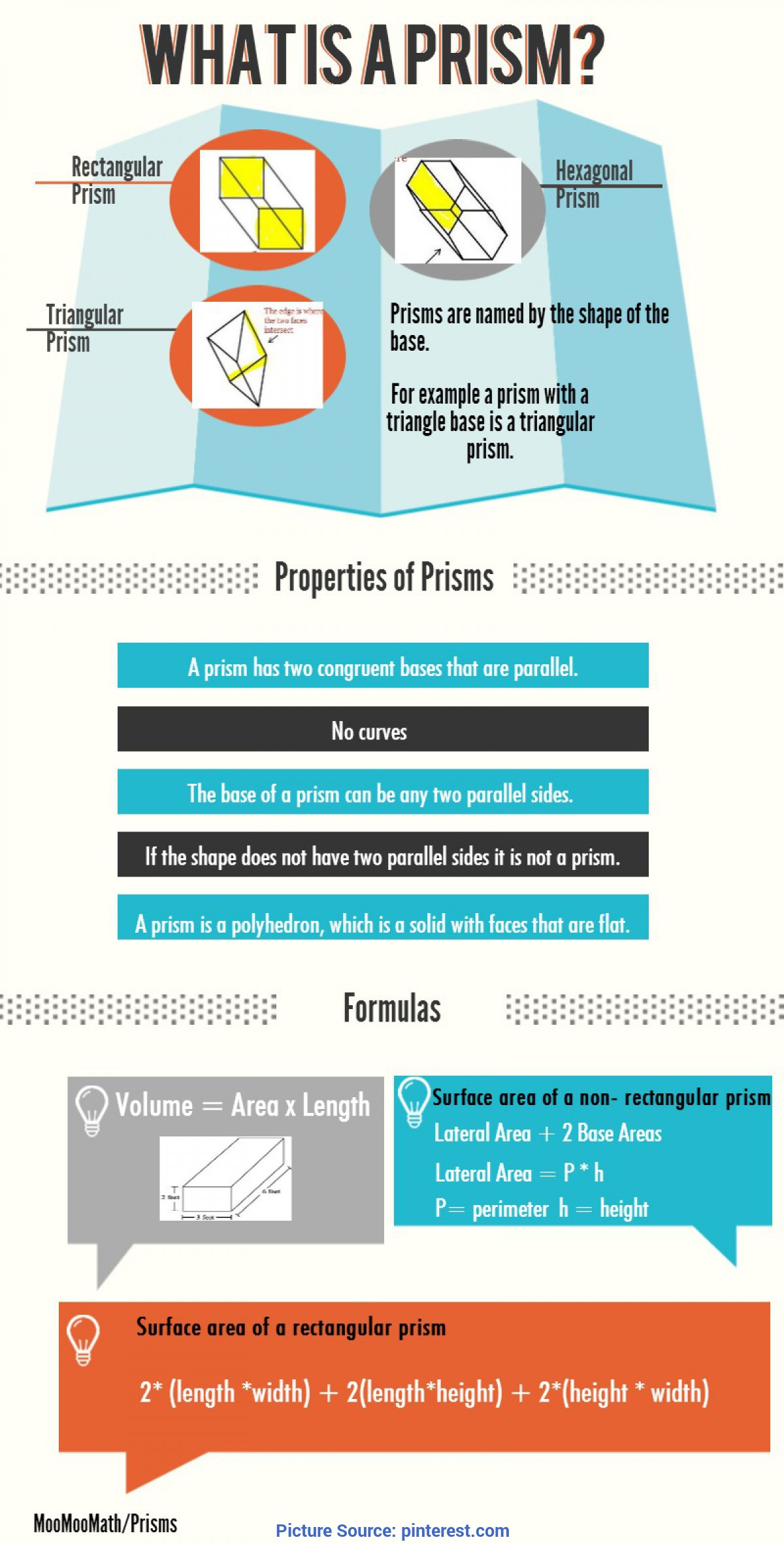 Valuable Quick Science Lessons What Is A Prism? Quick Reference Infographic On Properties Of
