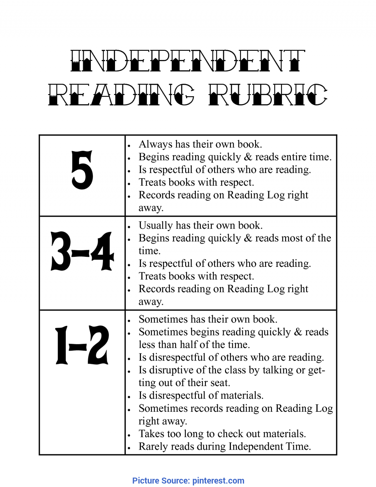 Complex Independent Reading Lesson Plans High School Writing Rubric Generator | Independent Reading Writing Rubri