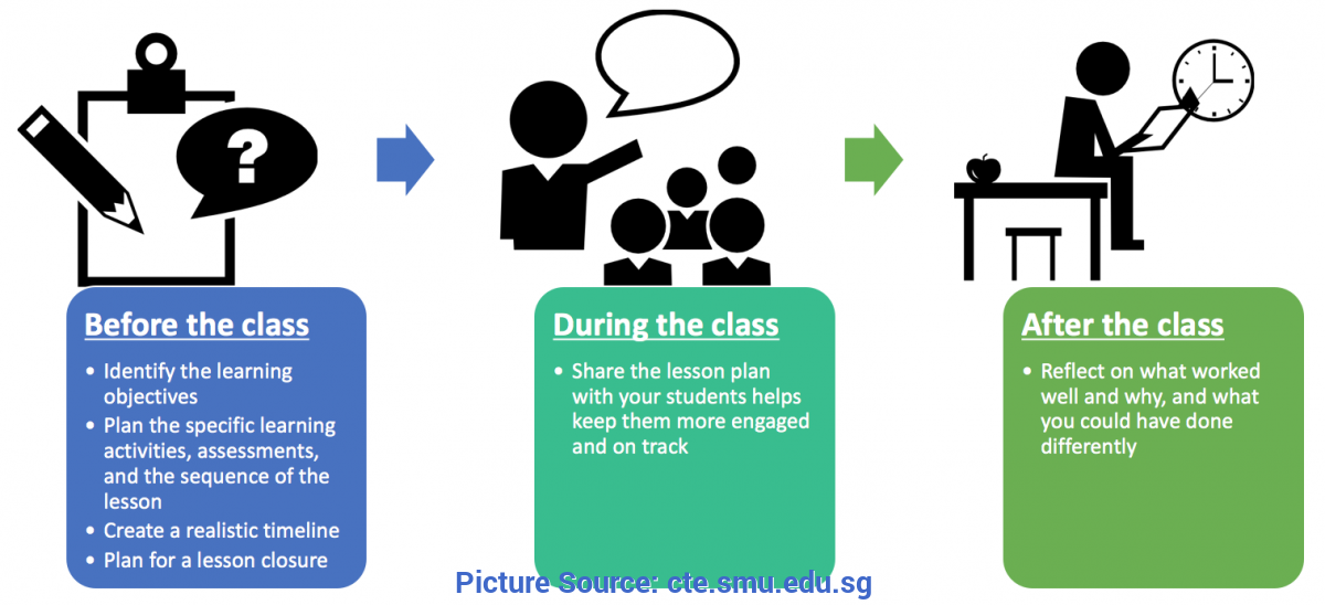 Fresh Lesson Plan Closure Examples Lesson Planning   Centre For Teaching Excell