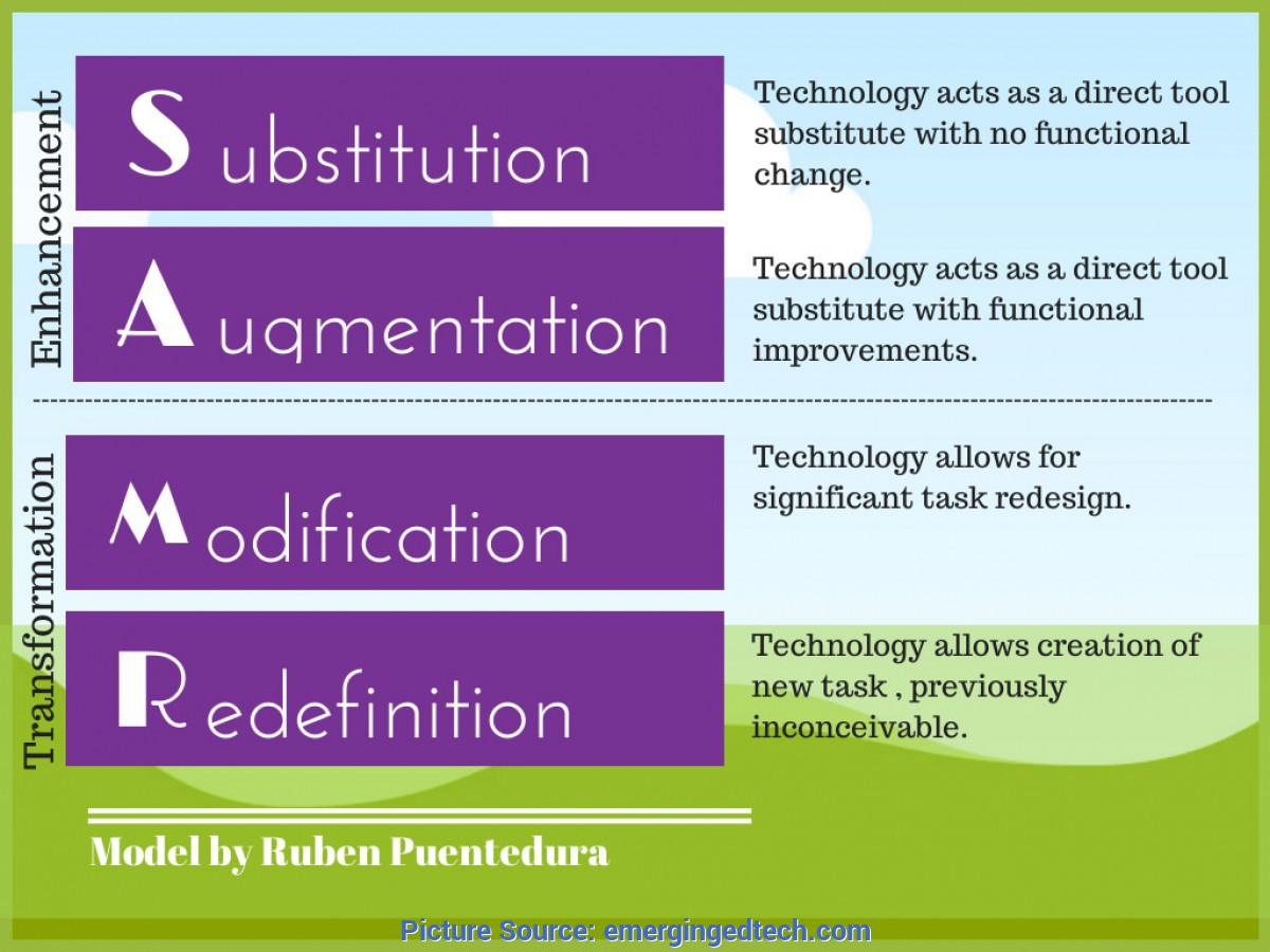 Fresh Pre-K Lesson Plans Using Technology 8 Examples Of Transforming Lessons Through The Samr Cycl