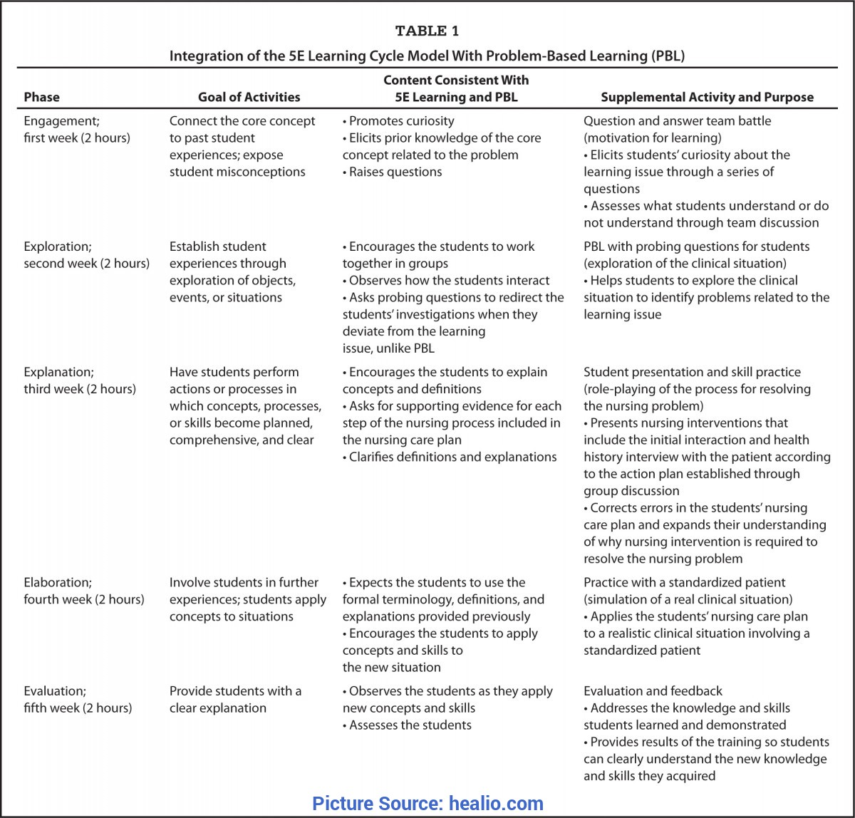 Good The 5E Learning Cycle Use Of The 5E Learning Cycle Model Combined With Problem-Base