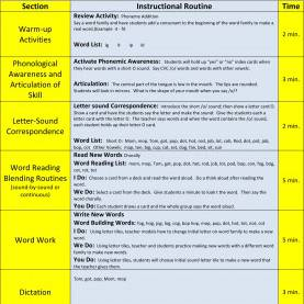 Best Phonics Lesson Plans 3Rd Grade Explicit, Systematic Phonics Lessons, Scope & Sequence Material