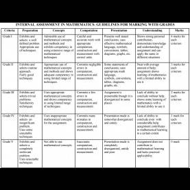 Briliant Cbse Lesson Plans For Science Teachers Class 9 Thesis Writing 2 Syll